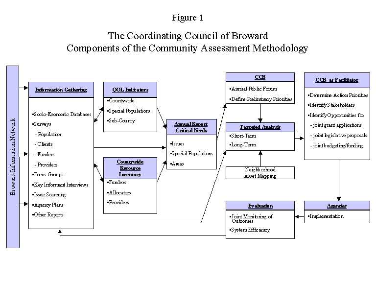 Community Assessment and Analysis